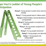 Roger Harts Ladder