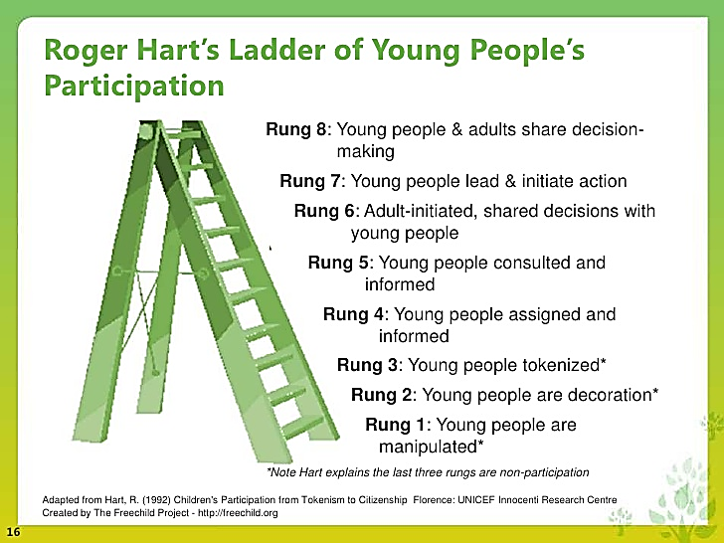 Roger Harts Ladder